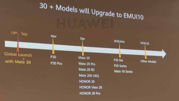 超過 30 款手機可升級,華為 EMUI 10 升級時程表曝光