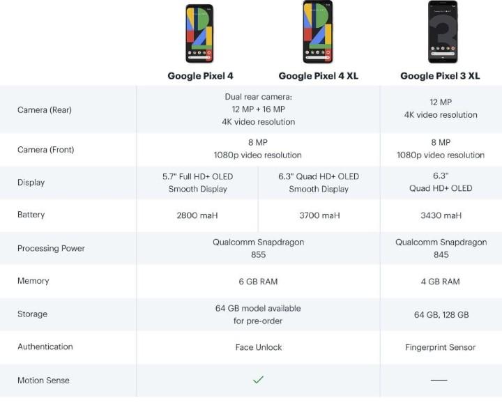 未發表先開放預購,Google Pixel 4 系列提前在海外電商上架