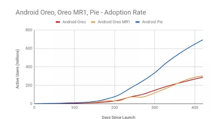 系統碎片化依然嚴重,Android 9 Pie 安裝率依然不到四分之一