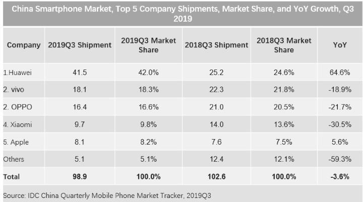 中國市場 Q3 智慧機出貨量萎縮,但華為、Apple 逆勢成長 - 2