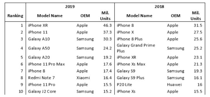 你也買了嗎?調查機構數據顯示 2019 全球最熱賣手機是 iPhone XR