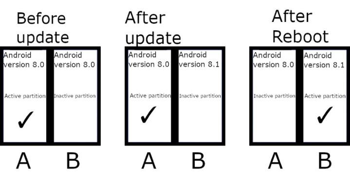 Android 11 無縫系統更新,Google 將強制所有手機廠跟上