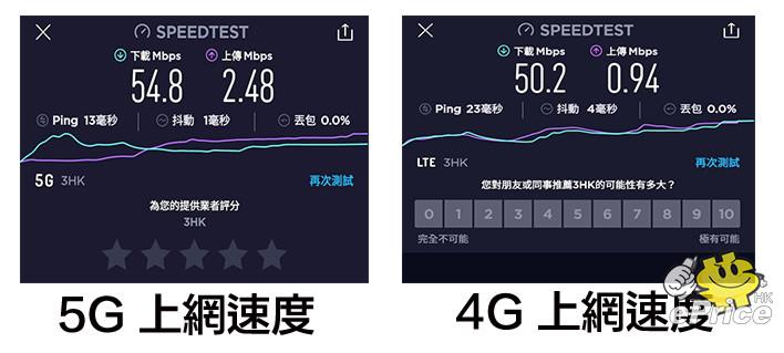 3 香港 5G 升級進行中!即睇對你有乜影響