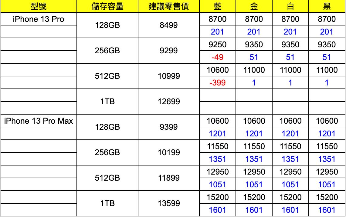 iPhone 13 Pro Max 回收價繼續升!512GB 細機蝕四舊