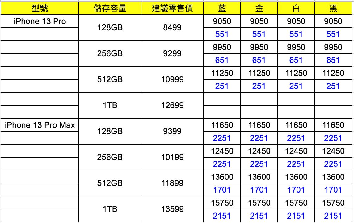 Strong Hold 人士有福了!iPhone 13 Pro 系列貨少 回收價賺成 $2251