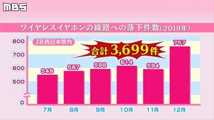 真無線藍牙耳機很夯,但卻讓日本鐵路公司很困擾