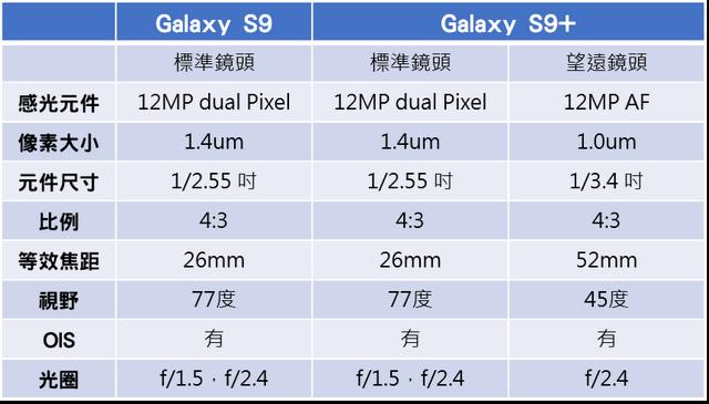 三星 Galaxy S9/S9+ 年度旗艦手機發表:六大亮點 新突破功能!